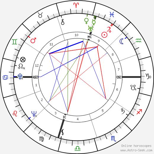 Roger Gade tema natale, oroscopo, Roger Gade oroscopi gratuiti, astrologia
