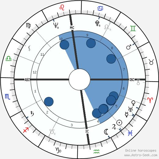 Roger Walkowiak wikipedia, horoscope, astrology, instagram