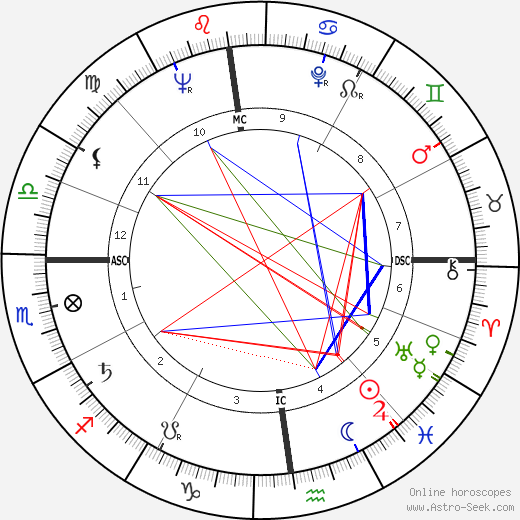 Roger Walkowiak astro natal birth chart, Roger Walkowiak horoscope, astrology