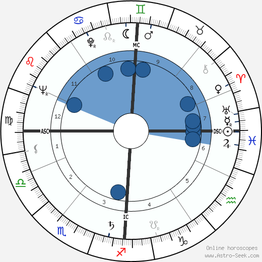 Theodor Landscheidt wikipedia, horoscope, astrology, instagram
