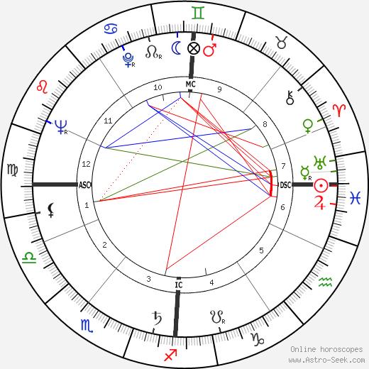 Theodor Landscheidt astro natal birth chart, Theodor Landscheidt horoscope, astrology