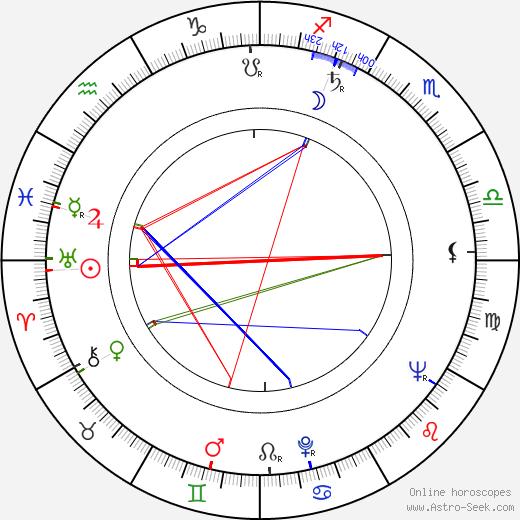 Václav Beránek birth chart, Václav Beránek astro natal horoscope, astrology