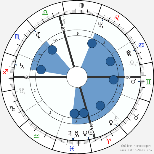 Virginia Weidler horoscope, astrology, sign, zodiac, date of birth, instagram