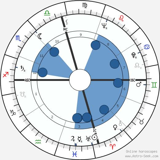 Virginia Weidler wikipedia, horoscope, astrology, instagram