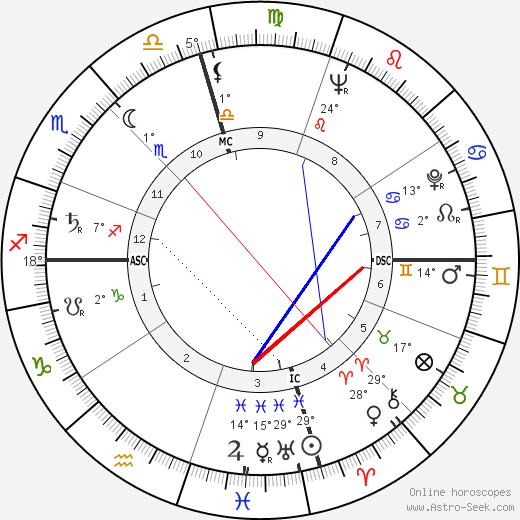 Virginia Weidler birth chart, biography, wikipedia 2018, 2019