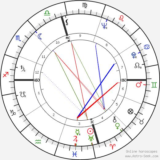 Virginia Weidler astro natal birth chart, Virginia Weidler horoscope, astrology