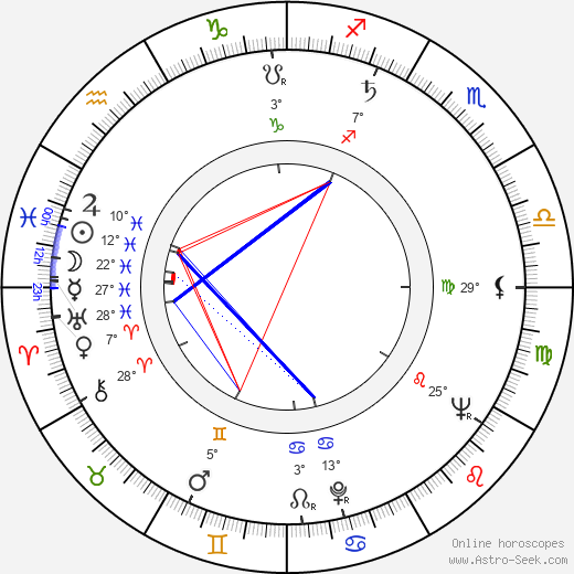 Werner Ehrlicher birth chart, biography, wikipedia 2019, 2020