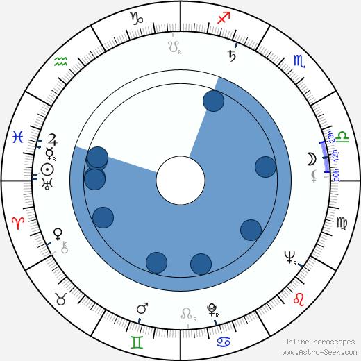 Wieslaw Drzewicz wikipedia, horoscope, astrology, instagram