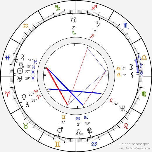 Wieslaw Drzewicz birth chart, biography, wikipedia 2020, 2021