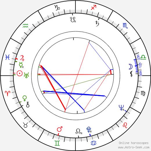 Wieslaw Drzewicz birth chart, Wieslaw Drzewicz astro natal horoscope, astrology