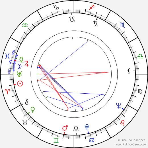 William Daniels astro natal birth chart, William Daniels horoscope, astrology