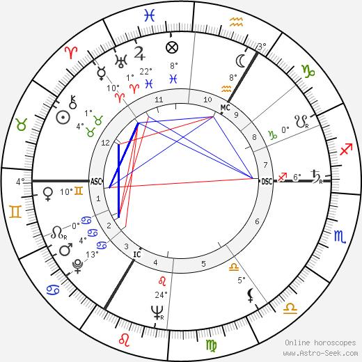 Albert Uderzo birth chart, biography, wikipedia 2019, 2020