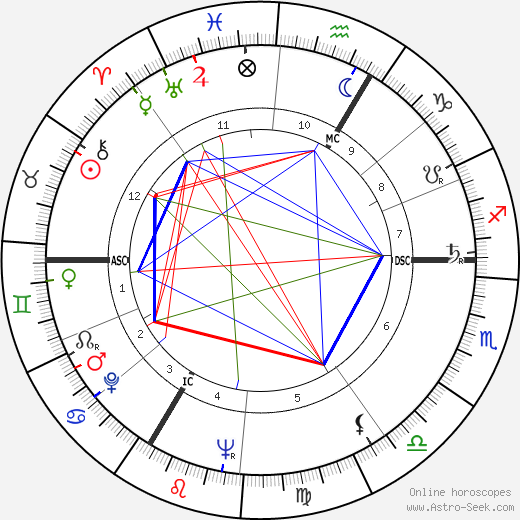 Albert Uderzo astro natal birth chart, Albert Uderzo horoscope, astrology