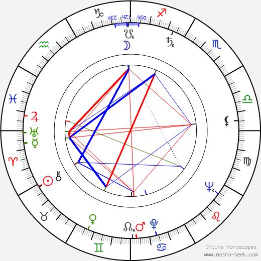 Alfred Struwe birth chart, Alfred Struwe astro natal horoscope, astrology