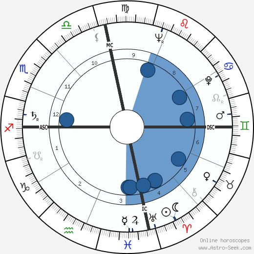 Amos Milburn wikipedia, horoscope, astrology, instagram