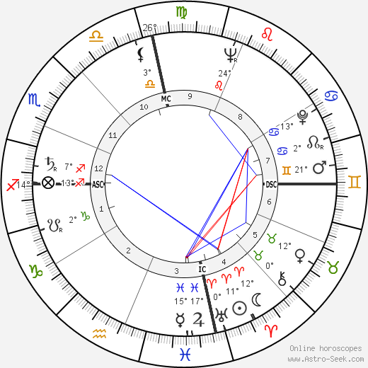 Amos Milburn birth chart, biography, wikipedia 2019, 2020