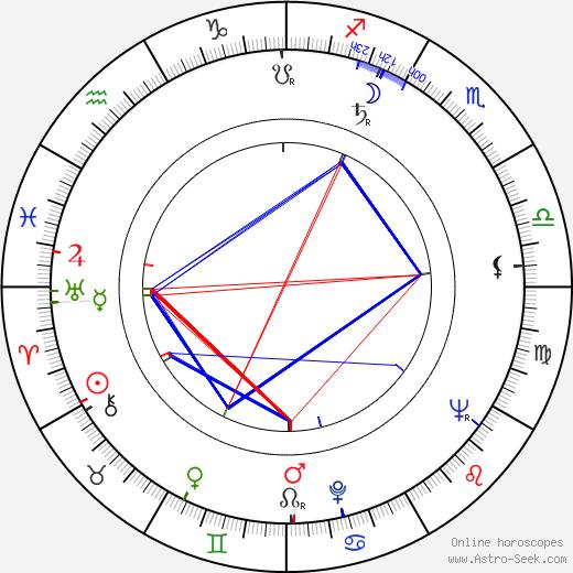 Anu Kilpiö birth chart, Anu Kilpiö astro natal horoscope, astrology