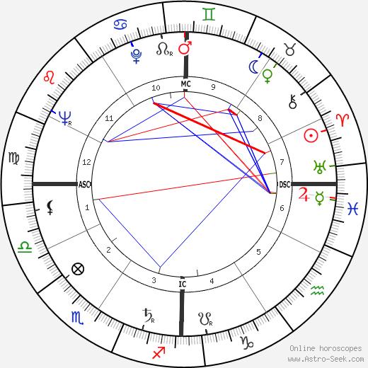 Bob Slatzer tema natale, oroscopo, Bob Slatzer oroscopi gratuiti, astrologia
