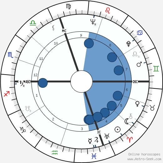 Carmen Basilio wikipedia, horoscope, astrology, instagram