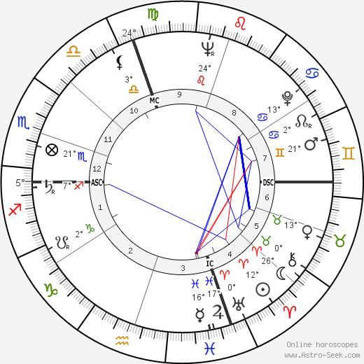 Carmen Basilio birth chart, biography, wikipedia 2017, 2018