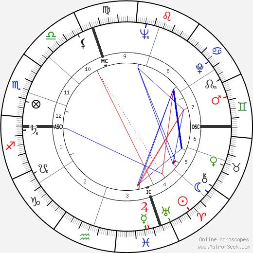 Carmen Basilio astro natal birth chart, Carmen Basilio horoscope, astrology