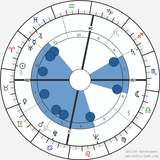 Chandra Shekhar wikipedia, horoscope, astrology, instagram