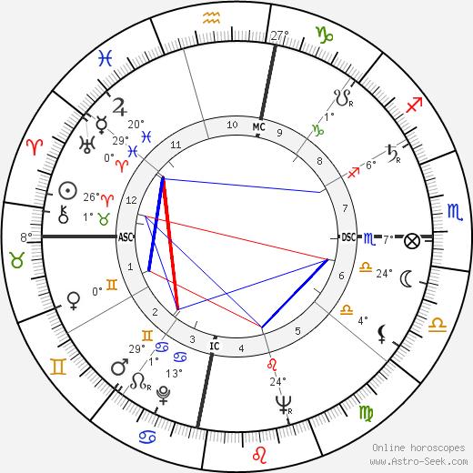 Chandra Shekhar birth chart, biography, wikipedia 2019, 2020
