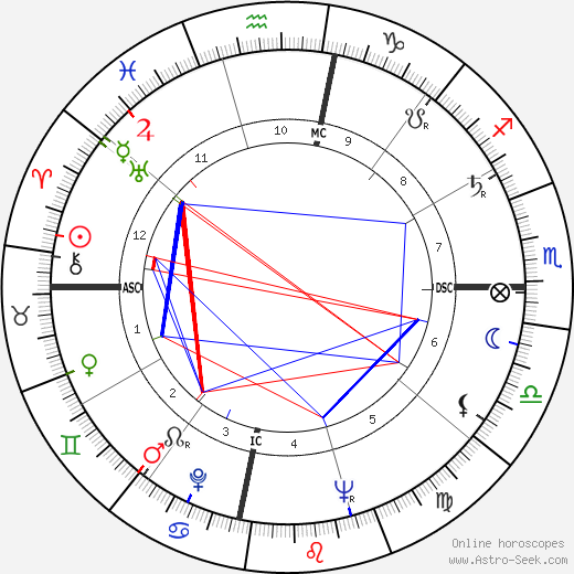 Chandra Shekhar astro natal birth chart, Chandra Shekhar horoscope, astrology