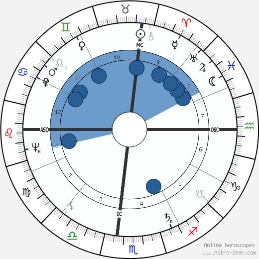 Charles Edward Fonville wikipedia, horoscope, astrology, instagram