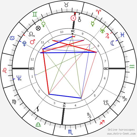 Charles Edward Fonville tema natale, oroscopo, Charles Edward Fonville oroscopi gratuiti, astrologia