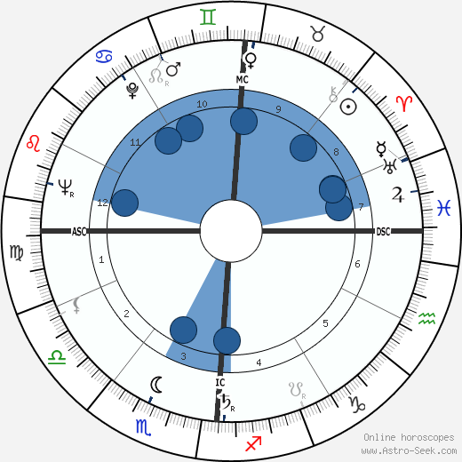 Charles Pasqua wikipedia, horoscope, astrology, instagram