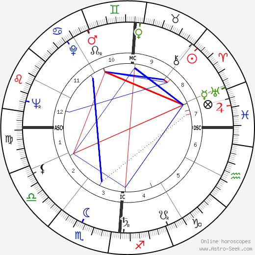 Charles Pasqua tema natale, oroscopo, Charles Pasqua oroscopi gratuiti, astrologia