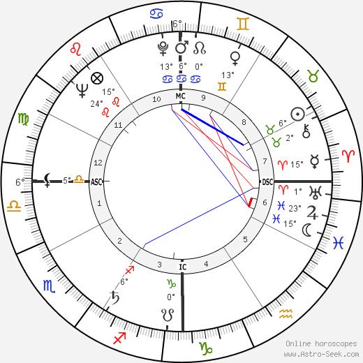 Coretta Scott King birth chart, biography, wikipedia 2020, 2021