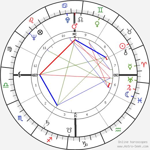 Coretta Scott King birth chart, Coretta Scott King astro natal horoscope, astrology