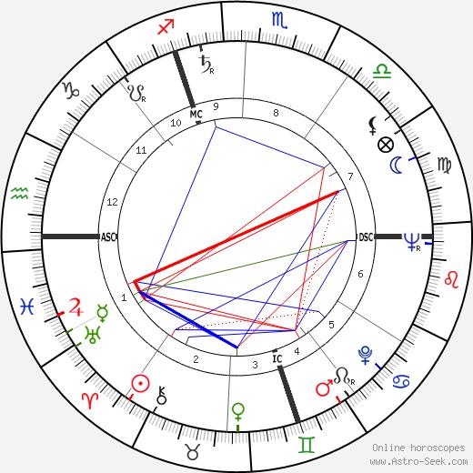 Dany Robin tema natale, oroscopo, Dany Robin oroscopi gratuiti, astrologia