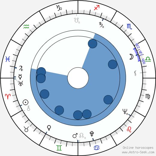 Dexter Baker wikipedia, horoscope, astrology, instagram