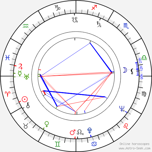 Ernest Day astro natal birth chart, Ernest Day horoscope, astrology