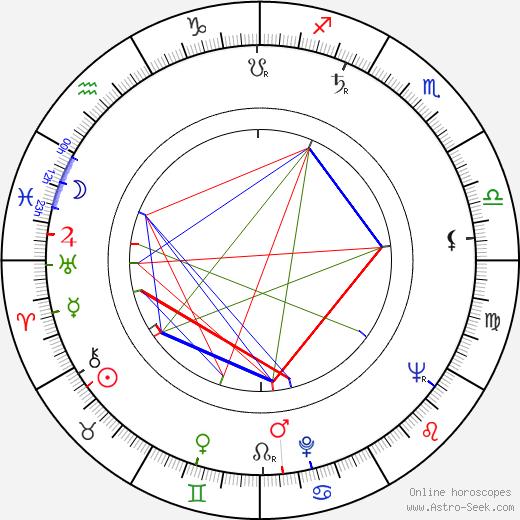 Evgeniy Morgunov birth chart, Evgeniy Morgunov astro natal horoscope, astrology