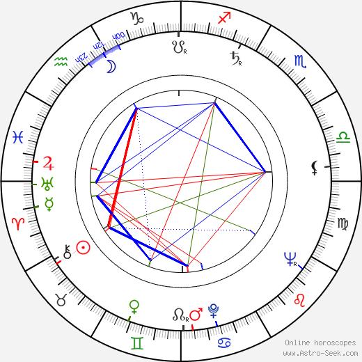 Gary Belkin birth chart, Gary Belkin astro natal horoscope, astrology