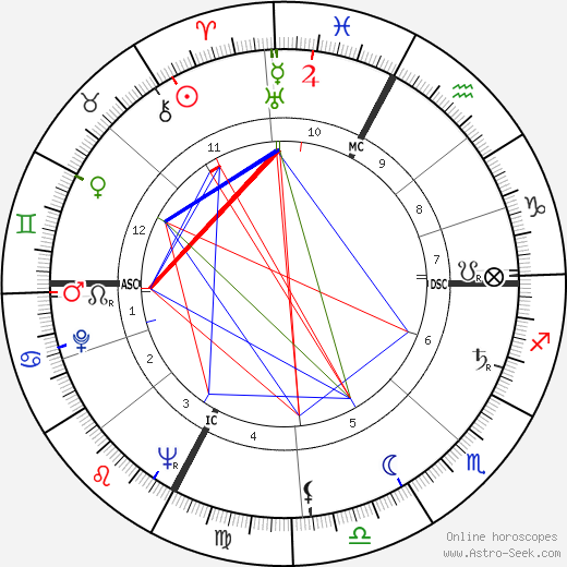 Graziella Sciutti astro natal birth chart, Graziella Sciutti horoscope, astrology