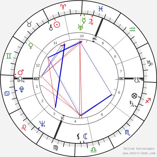 Hans Conried tema natale, oroscopo, Hans Conried oroscopi gratuiti, astrologia