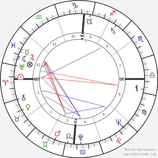 Jacques Mayol astro natal birth chart, Jacques Mayol horoscope, astrology