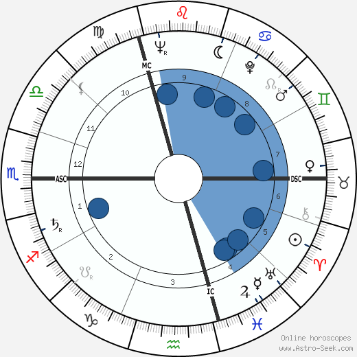 Jacques Paul Borel wikipedia, horoscope, astrology, instagram