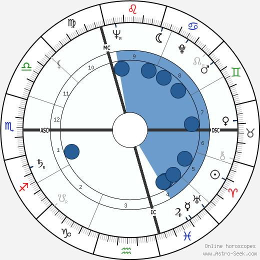 Jacques Paul Borel wikipedia, horoscope, astrology, instagram