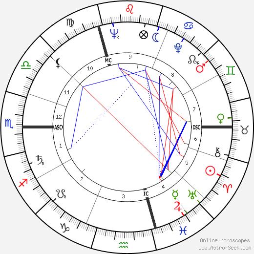 Jacques Paul Borel tema natale, oroscopo, Jacques Paul Borel oroscopi gratuiti, astrologia