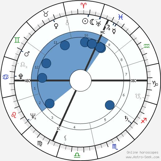 Jacques Vandier wikipedia, horoscope, astrology, instagram