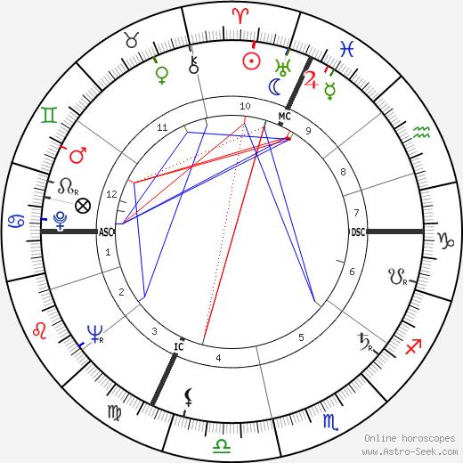 Jacques Vandier день рождения гороскоп, Jacques Vandier Натальная карта онлайн