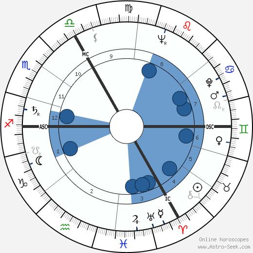 Jean Charbonnel wikipedia, horoscope, astrology, instagram