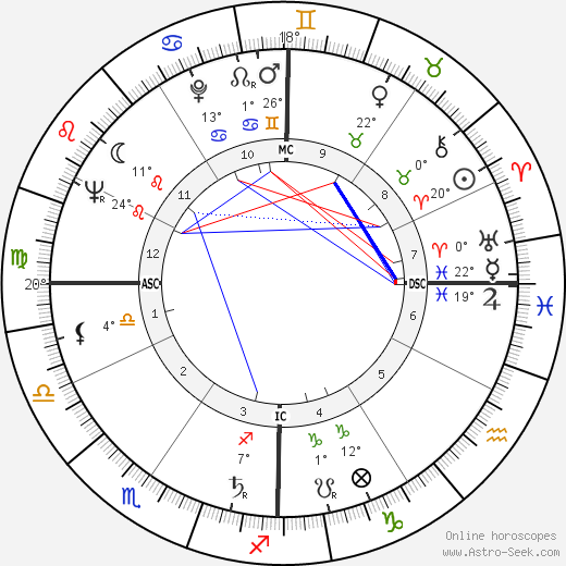 Joan Quigley birth chart, biography, wikipedia 2018, 2019