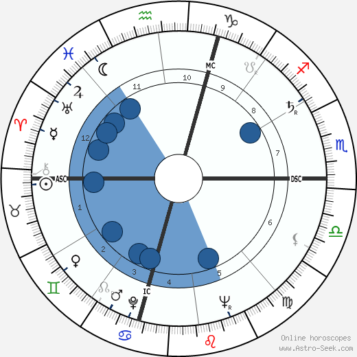 Joe Moakley wikipedia, horoscope, astrology, instagram